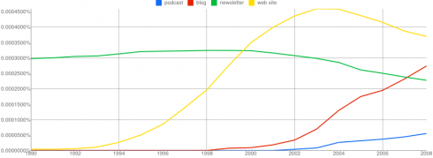 podcast, blog, newsletter, web site in ngram