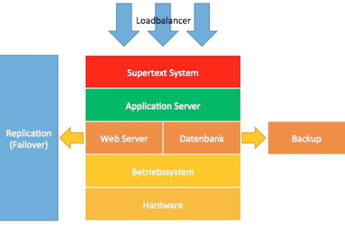 supertext_system_online_uebersetzungen