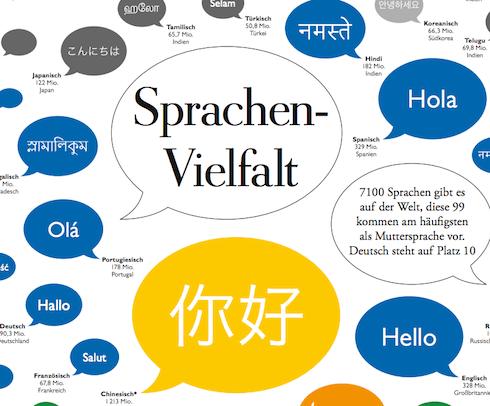 sprachenvielfalt