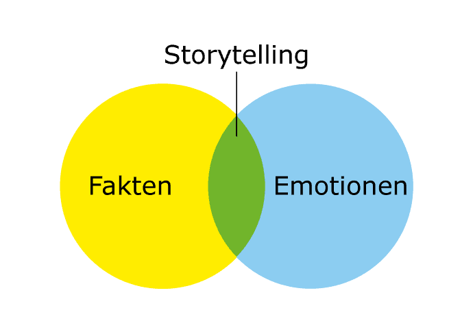 Storytelling Funktionsweise
