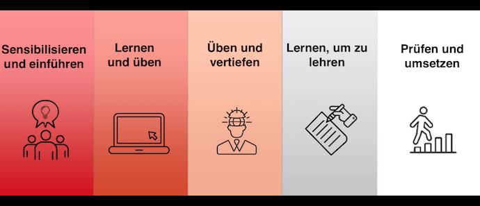 Generali Plain Language Schulungsplan
