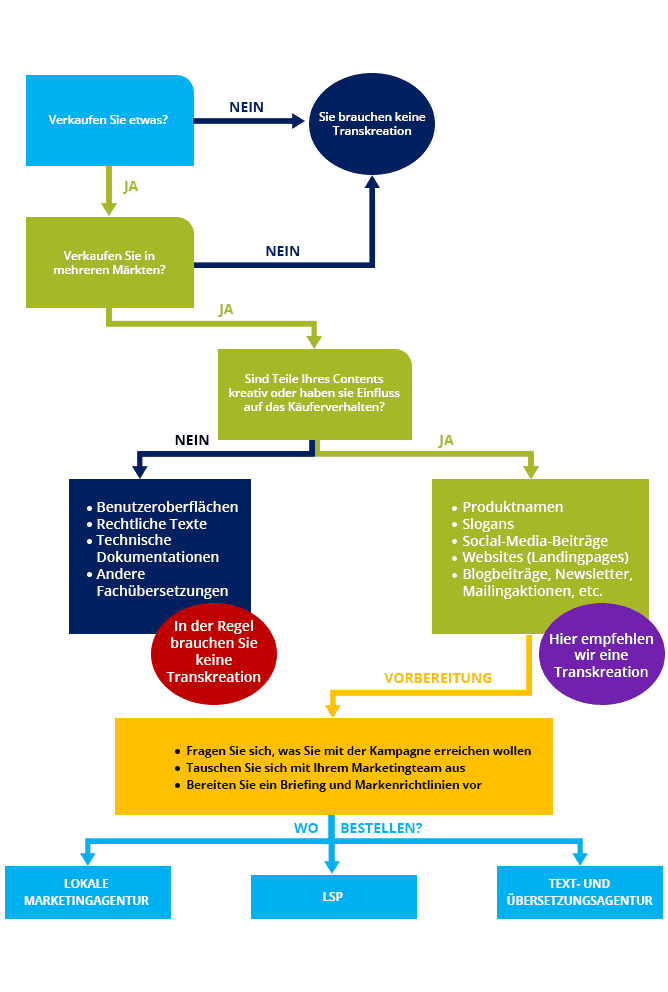 Diagramm_Transkreationsprozess