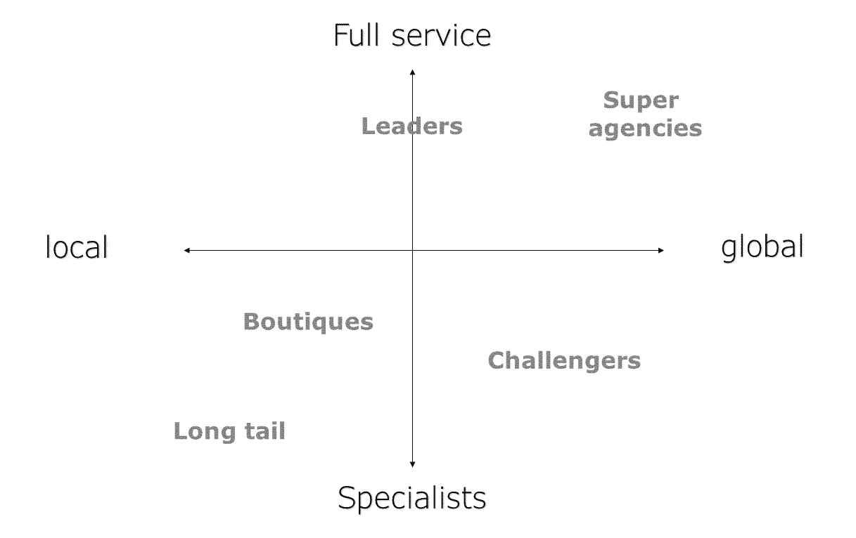 Language service providers